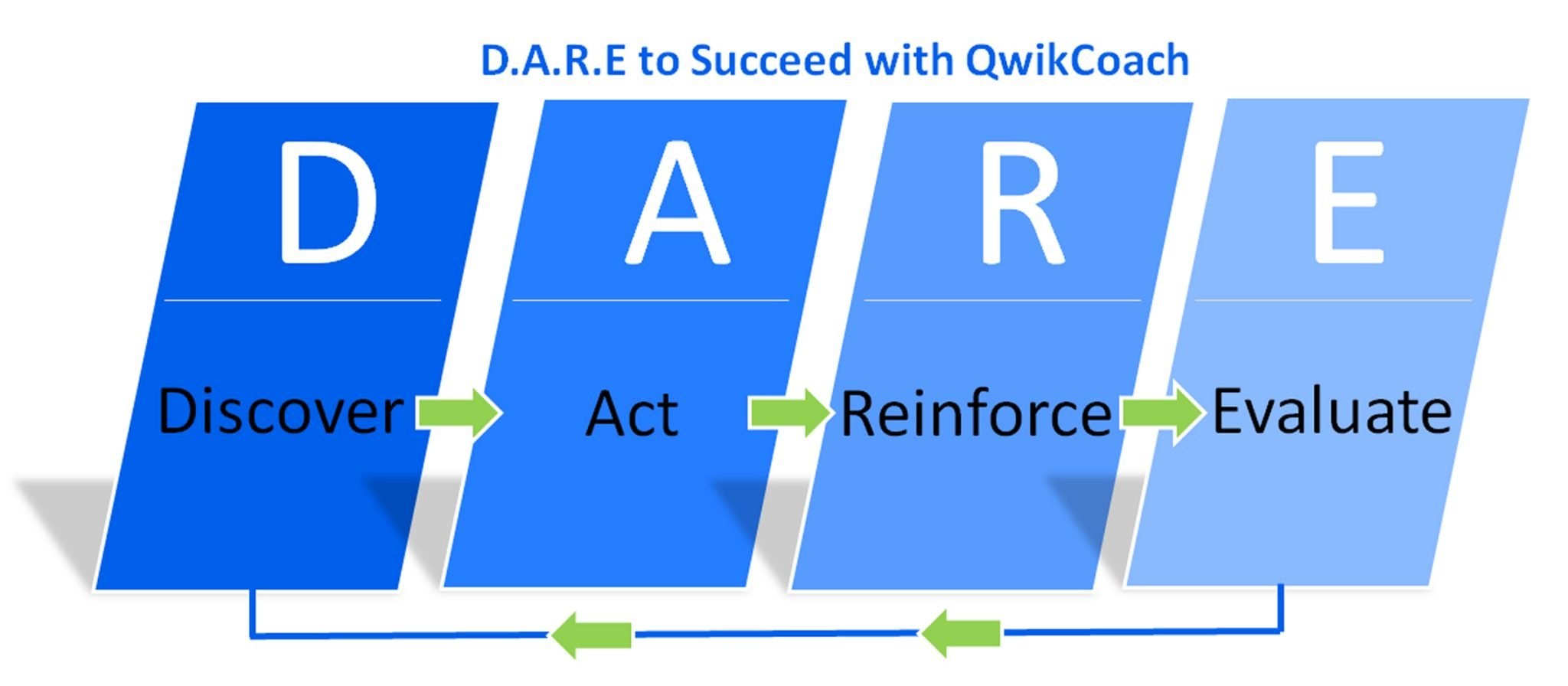 DARE to Succeed Coaching Model